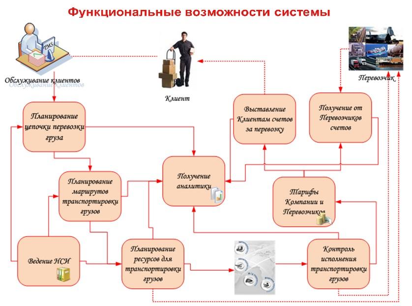 схемы доставки товаров из